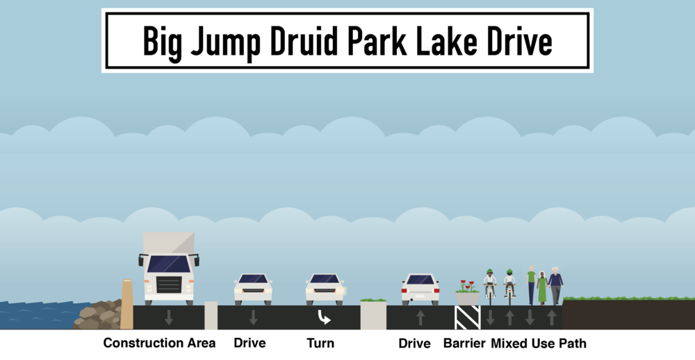 Proposed Changes to Druid Park Lake Drive