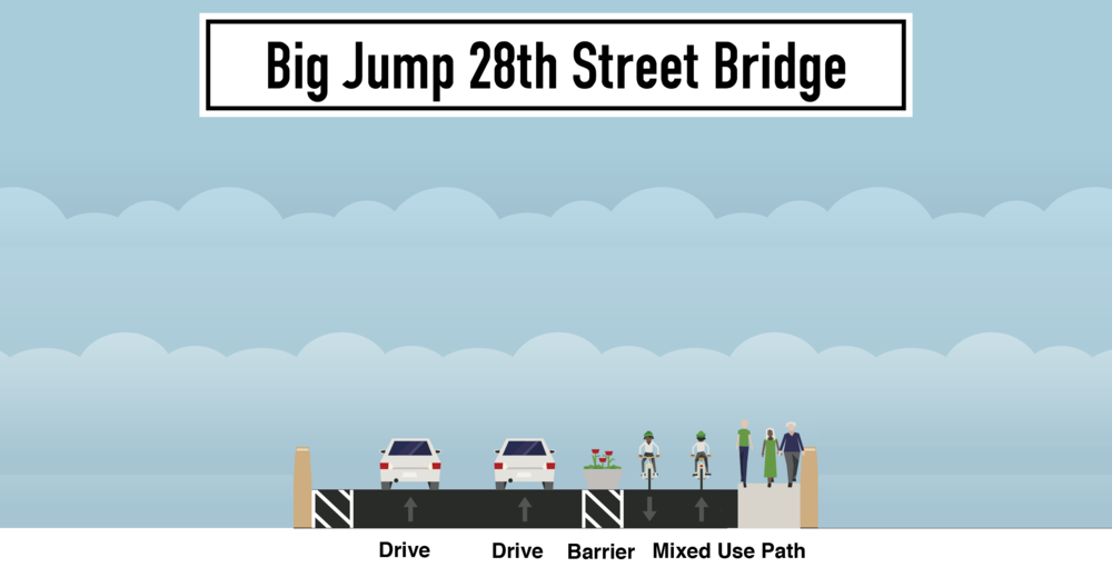 big-jump-28th-street-bridge.png