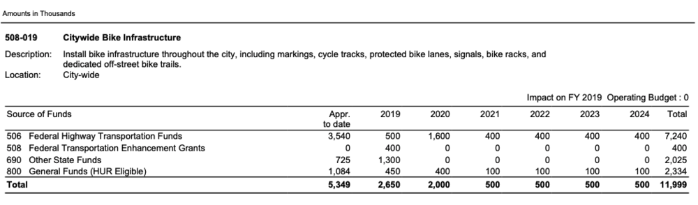 FY2019-2024 CIP showing the line item for Citywide Bike Infrastructure. It was removed in this year's CIP.