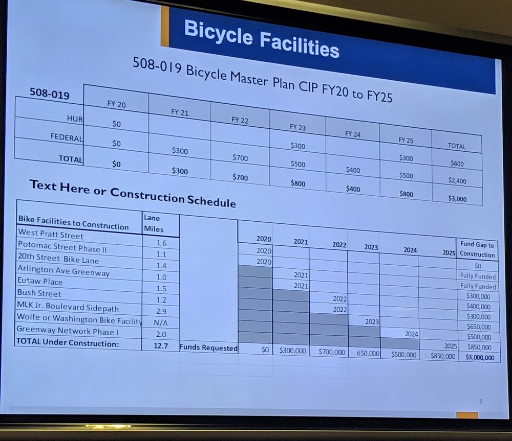 """BCDOTs revised CIP at a meeting yesterday. The 12.7 miles listed are """"lane miles"""" not road miles, which means DOT is counting bike infrastructure in both directions on a street to inflate their numbers."""
