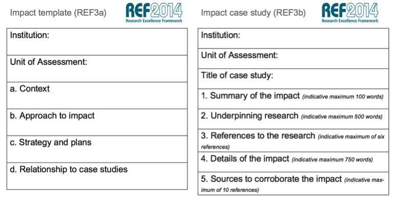 Figure 1:   Outline of information required for impact case study and impact template documents