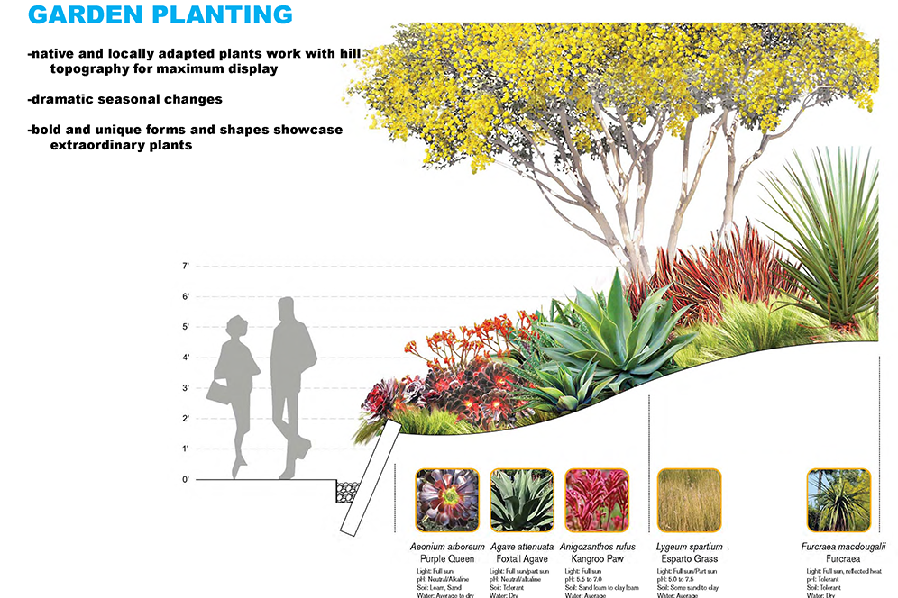 corner planting diagram project design — tongva park + ken genser square corner cast diagram #5