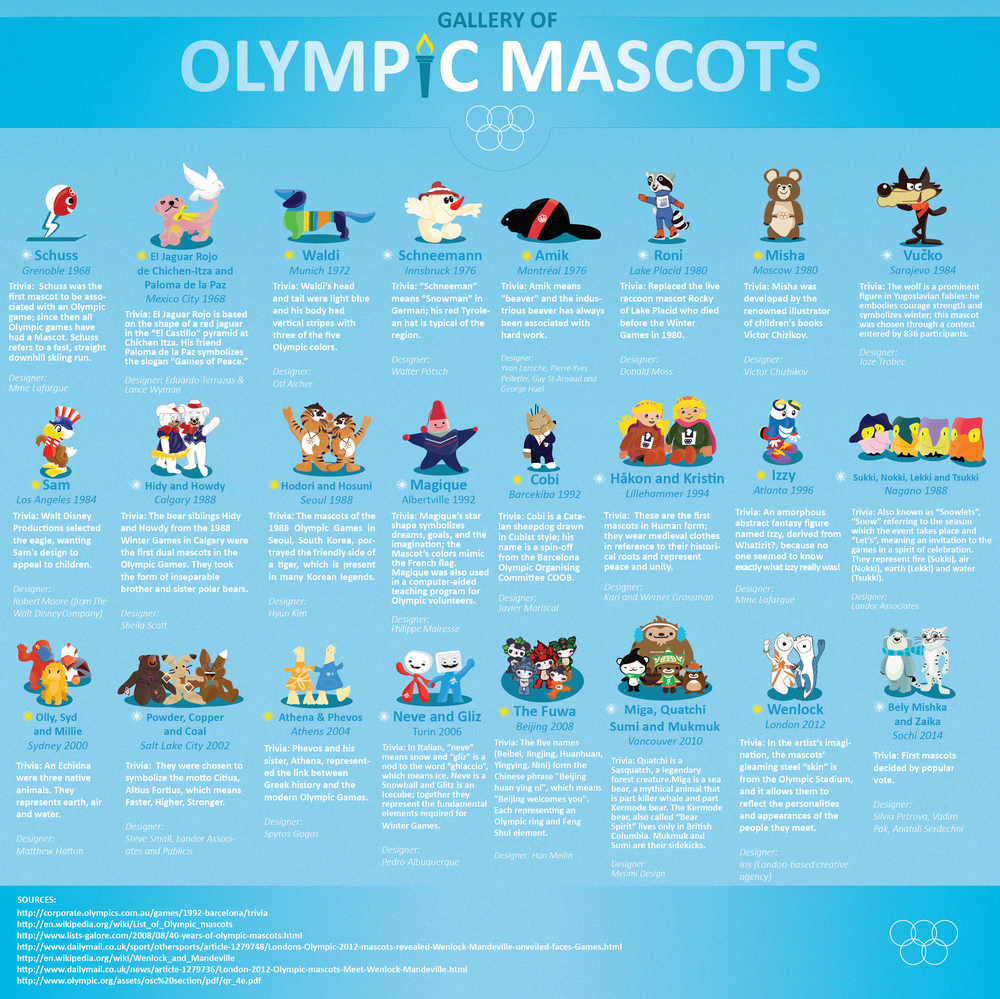 A gallery of past Olympic Mascots from 1968 and on. Published by Marie Elwood and her team at  Well Done Web Design  on  Visual.ly .