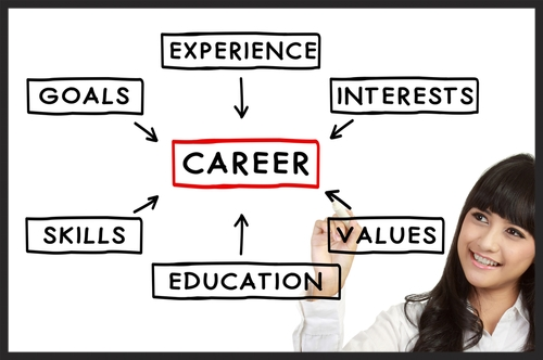 RightPath Resources® Career fit & work enviornment Personal leadership Student discounts