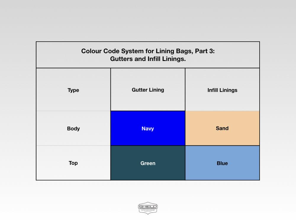 Colour Code System, Part 3.