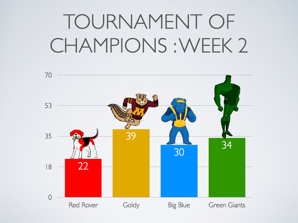 TournamentOfChampions-Week2.015.jpg
