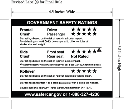 A recent label from the New Car Assessment Program. Source: Wikipedia.