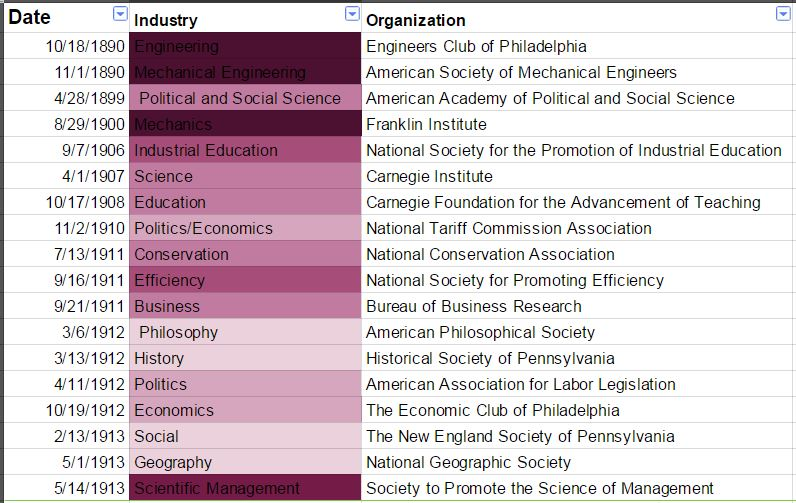 Amy DiGerolamo created this table using the database of Taylor's correspondence. The dark colored organizations are close to Taylor's roots in mechanical engineering. The light ones are more distant, such as the Historical Society of Pennsylvania. What Amy finds is that Taylor resisted the society at the bottom, which he saw as a withdrawal into a private world of Scientific Managers, rather than influencing others.