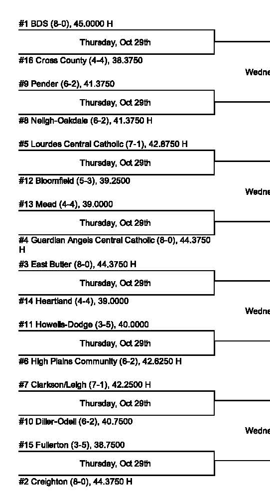 Top Half of the D-1 Bracket. See the full thing here on  NSAA