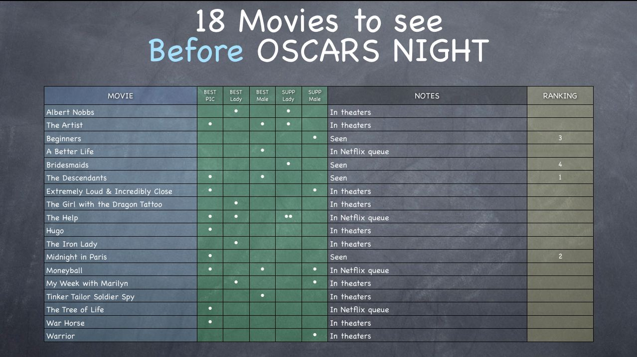 18 Must See Movies before Oscar Night