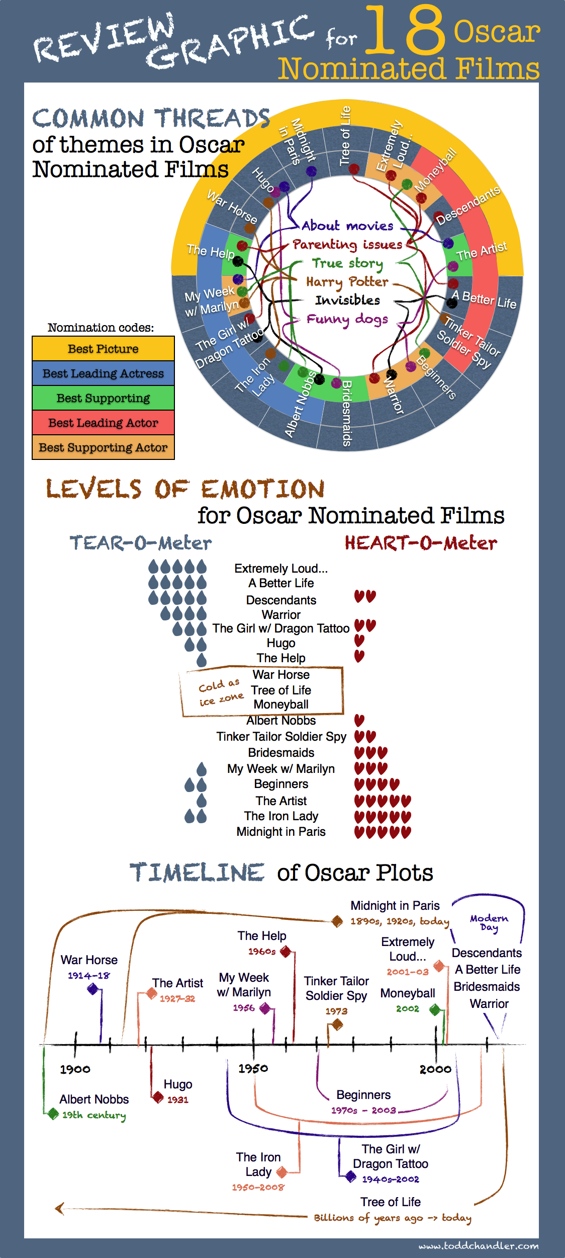 Review Graphic of 18 Oscar Nominated Films