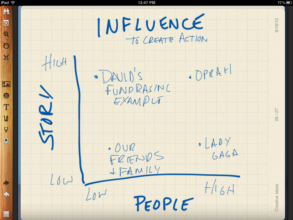 Quick Draft Model of What Impacts Online Influence