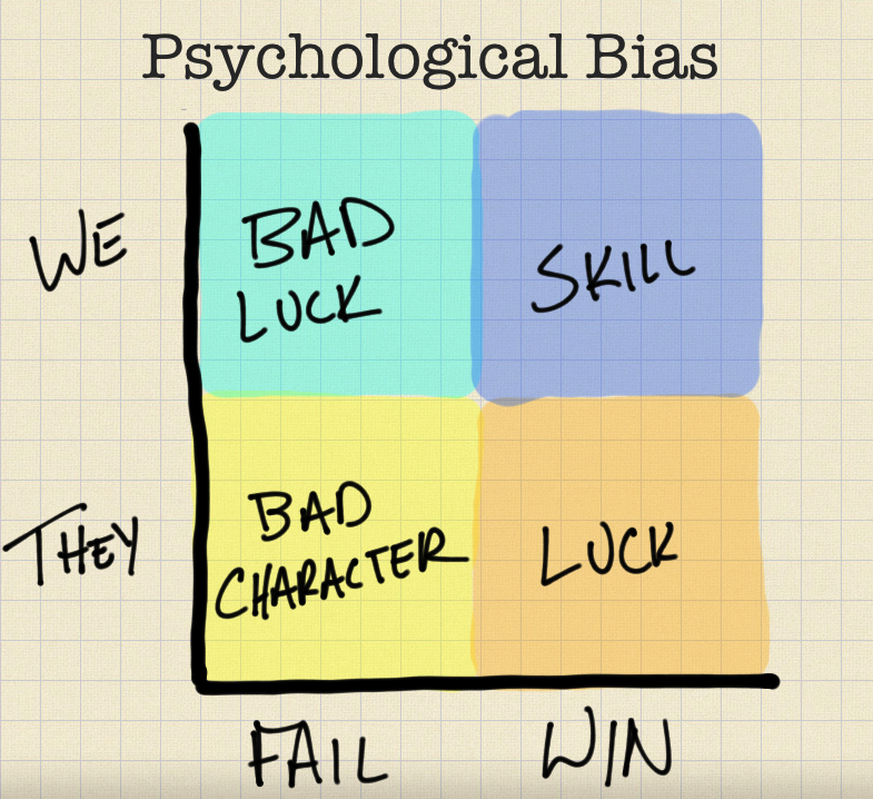 Psychological Bias