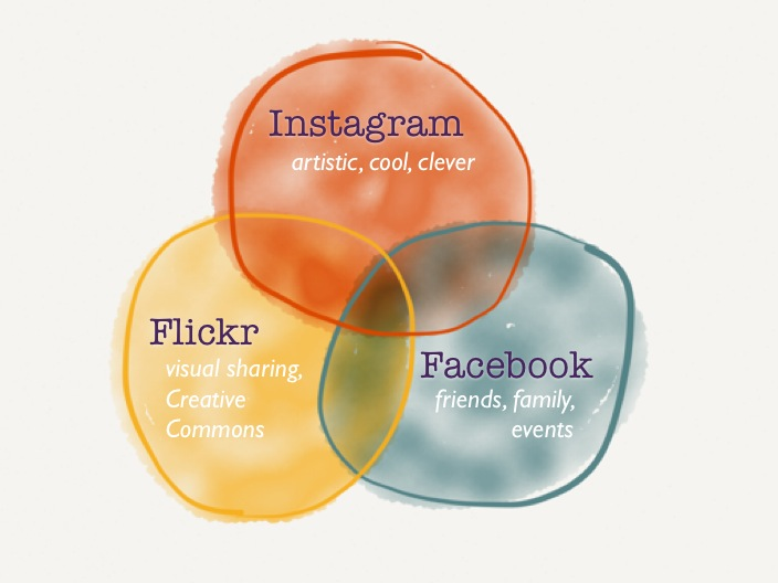 Venn Diagram of Photo Sharing