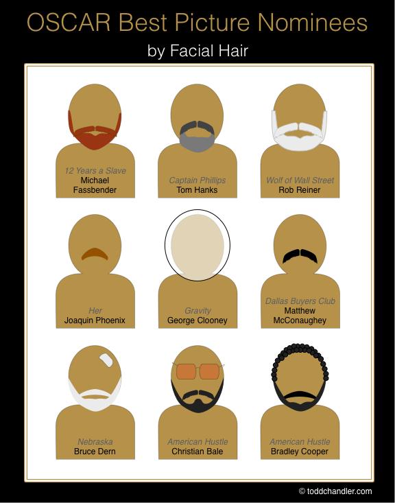 Oscar 2014 Facial Hair.jpg