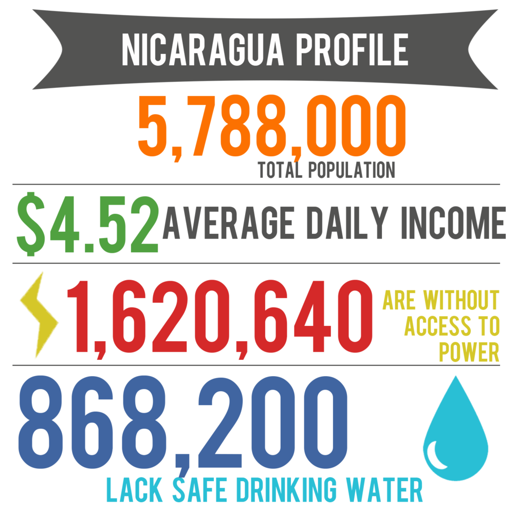 nicaragua profile.png