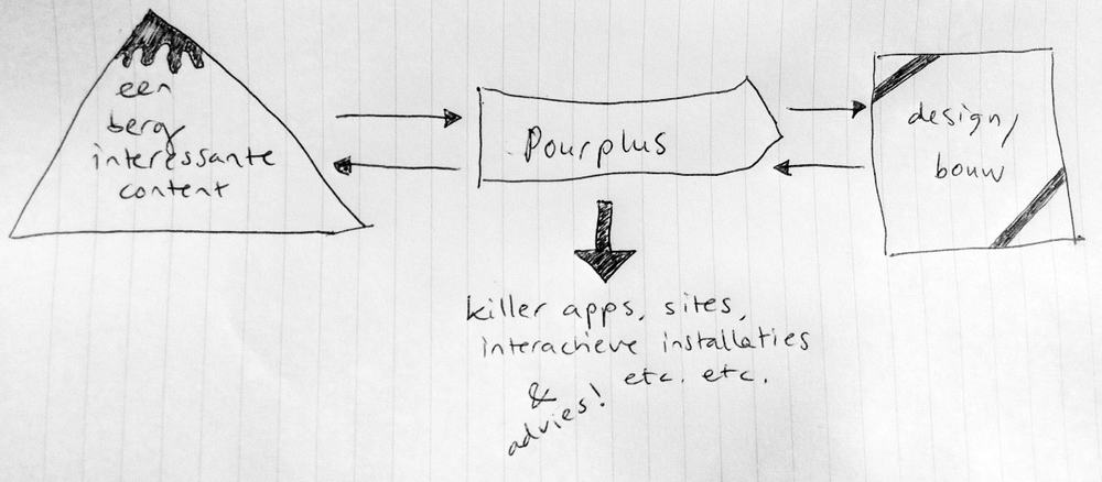 Diagram 1a