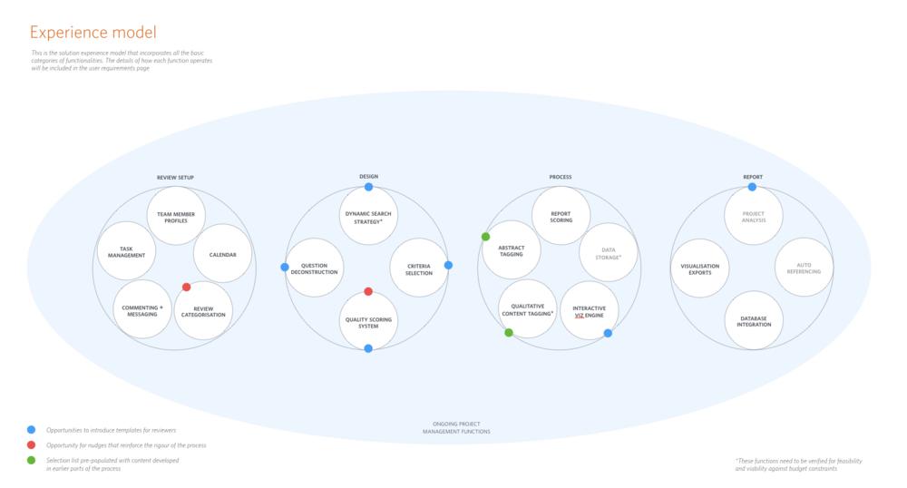 Figure 4.  Academi/o platform experience model