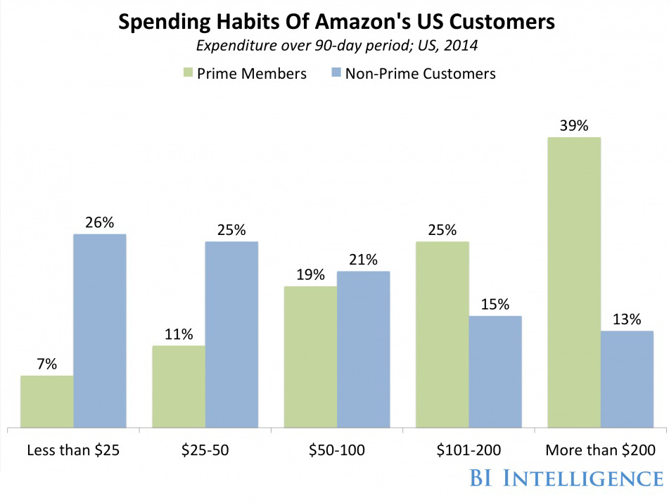 Consumer purchase data from Amazon shows customers that spend in excess of $200 per year are almost 4-to-1 Prime members, meaning they willingly pay up-front, membership fees to take advantage of greater savings. Image Courtesy: RBC Capital Markets