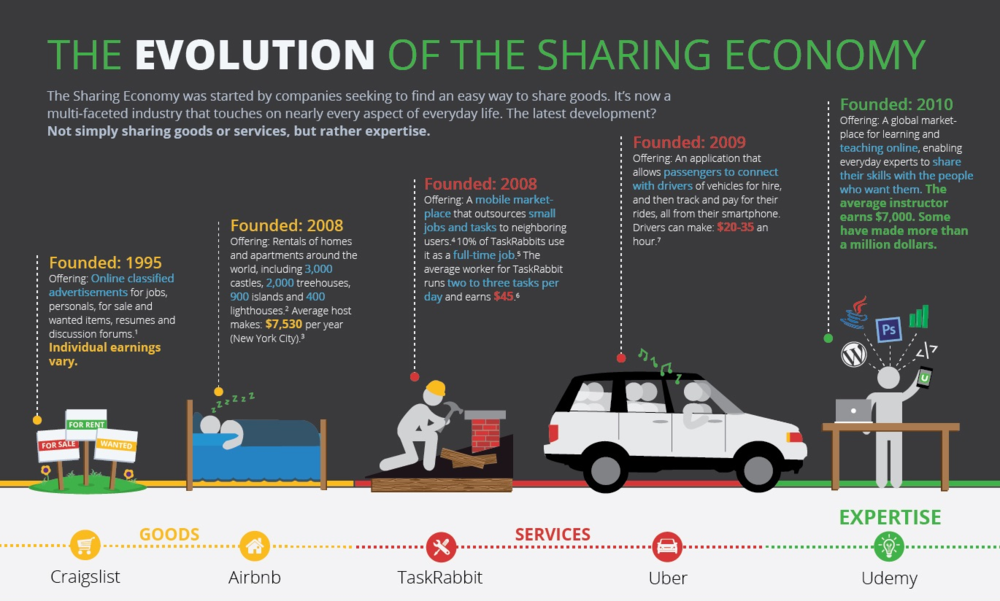 A window into the timeline of the sharing economy can be seen here, with its start via  Craigslist  and forward movement in terms of company type, growth rate and volume.      Image Courtesy: Vladimir Mirkovic,  www.transartdesign.com