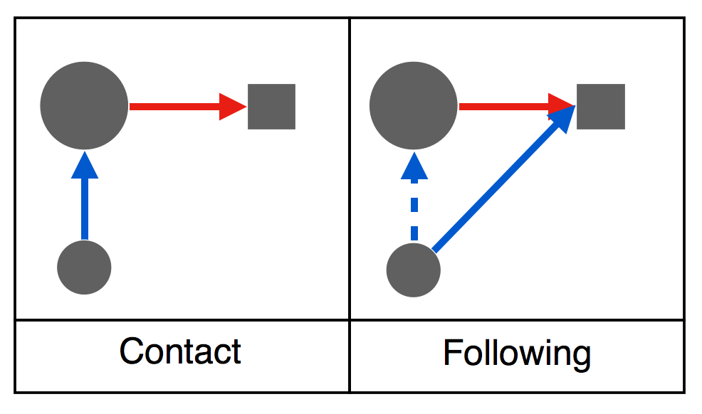 Joint Attention Contact and Following