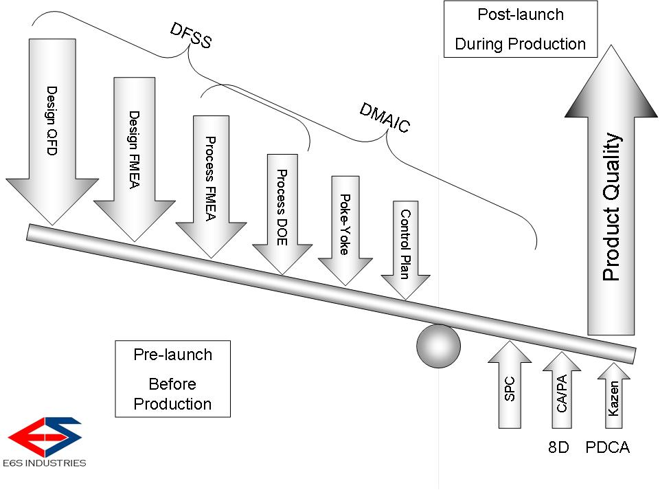 E6s 002 Intro To Dmaic Lean 8d Dfss Part 2 E6s