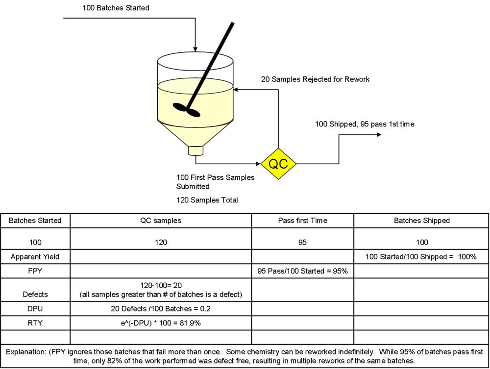 RTY Batch Chemistry.png