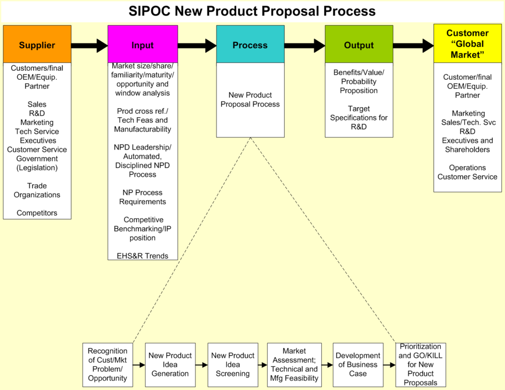 NPPP SIPOC.png