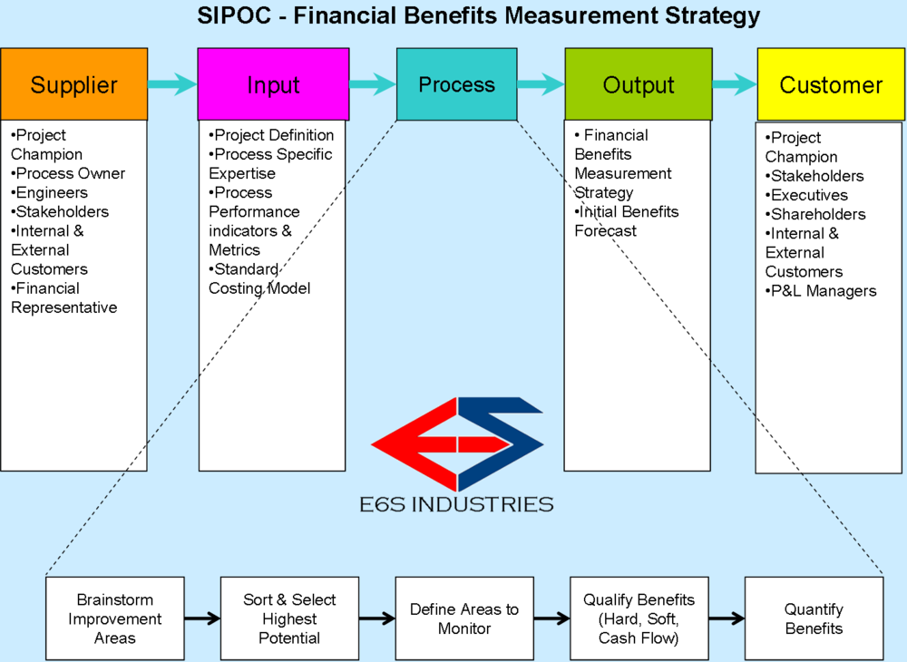 E6S-Methods SiPOC Financial Benefits Valuation