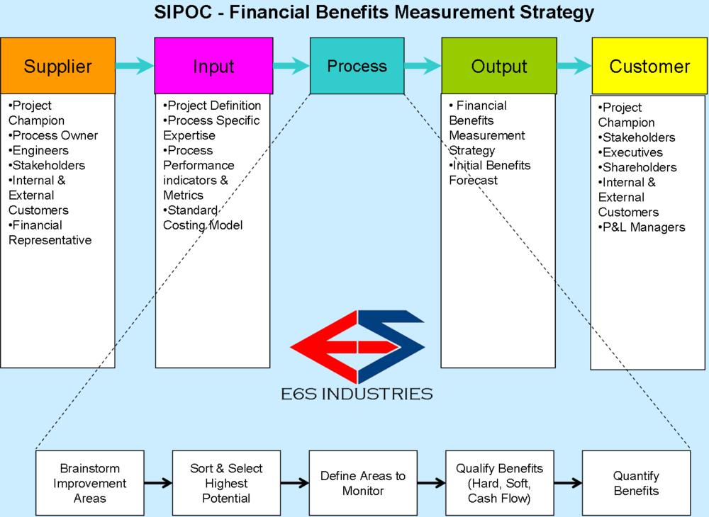 E6s 018 benefits valuation strategy financial benefits part 3a