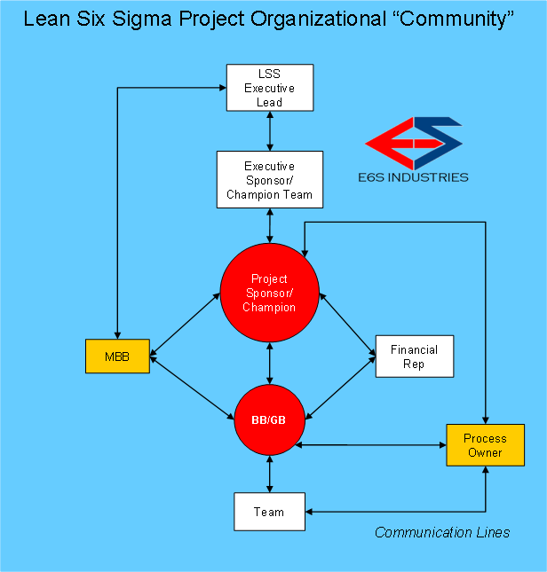 LSS Project Community