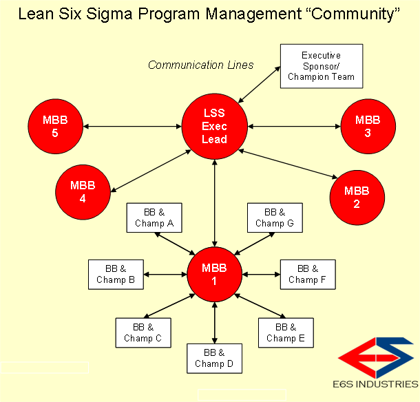 LSS Program Community-E6S