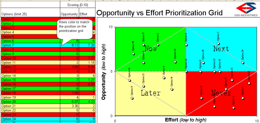Opportunity vs. Effort Analysis Grid - $8.63 - Buy Now