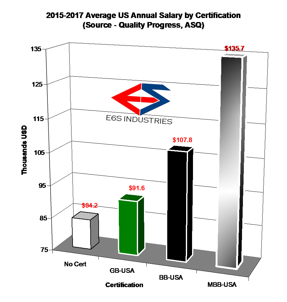 2015-17 average salary by cert.png