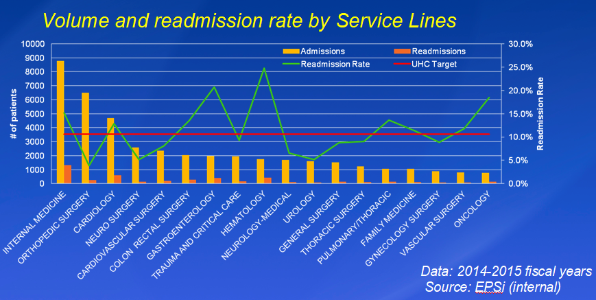 Readmission by service.png