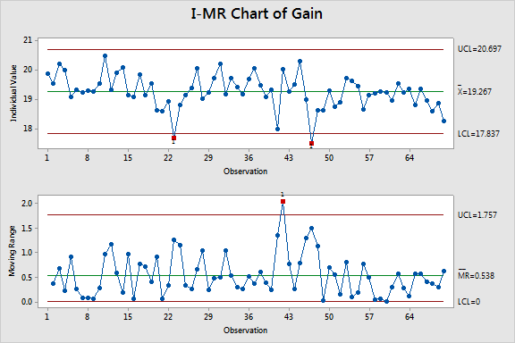 I-MR Chart of Gain.png