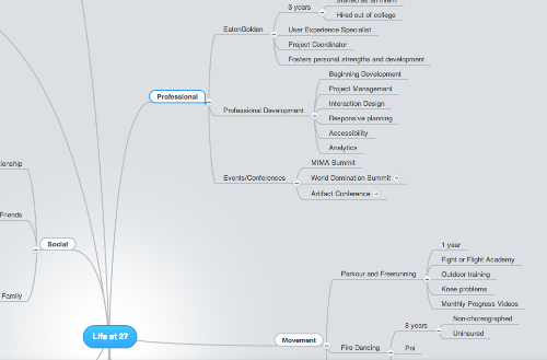 Life at 27 Mind Map