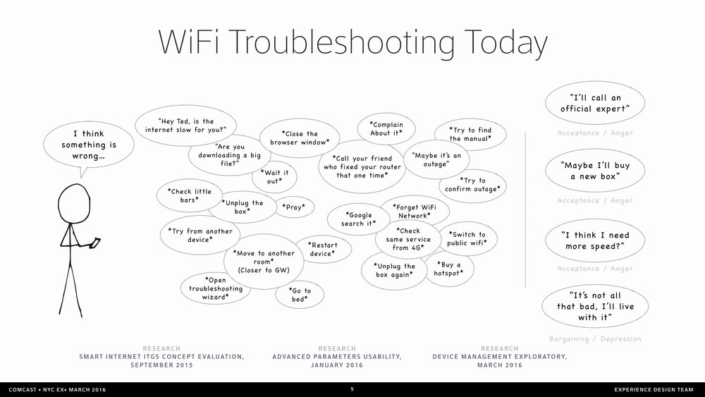 Troubleshooting Methods