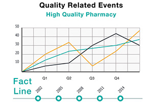 Measure quality with ITL Consulting, contact a Pharmacist Consultant to learn more about quality assurance consulting and reporting for your practice.
