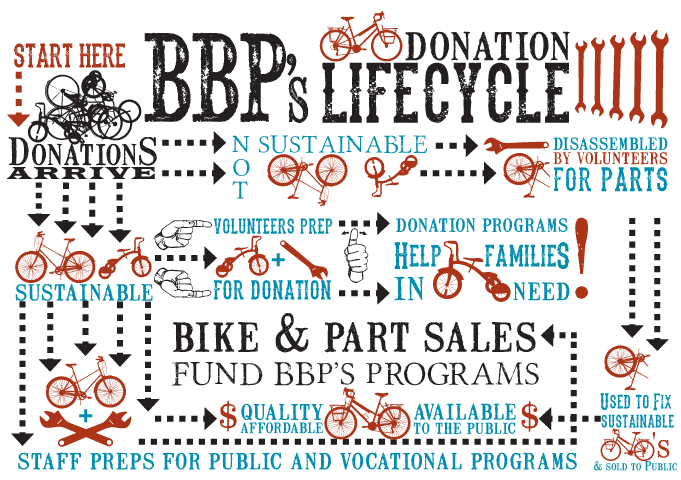 Bicycle donation lifecycle