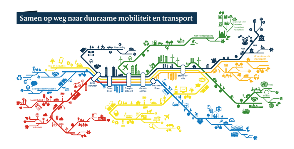 storygraphic duurzame mobiliteit