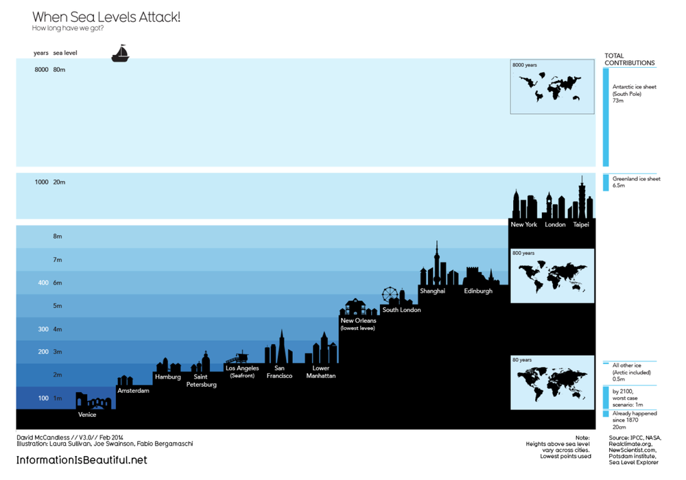 sea level rise - david mccandless