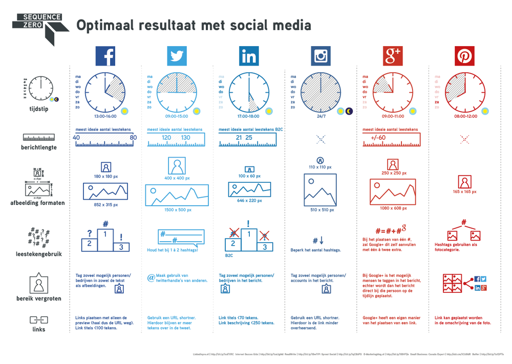 Download de infographic als PDF