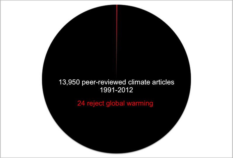 climate science consensus