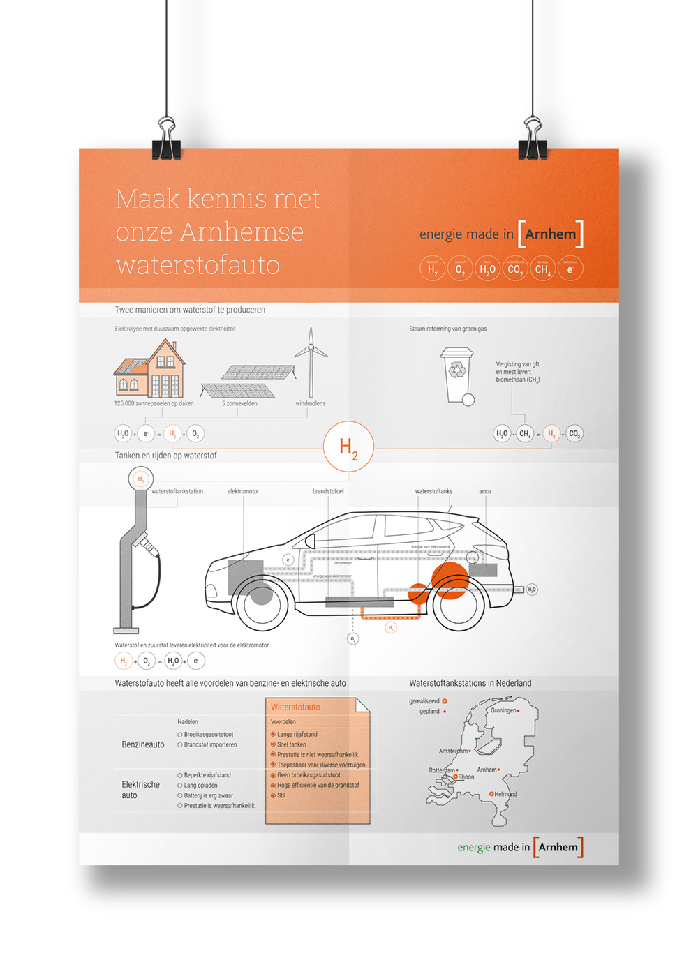 waterstofauto Studio Lakmoes infographic