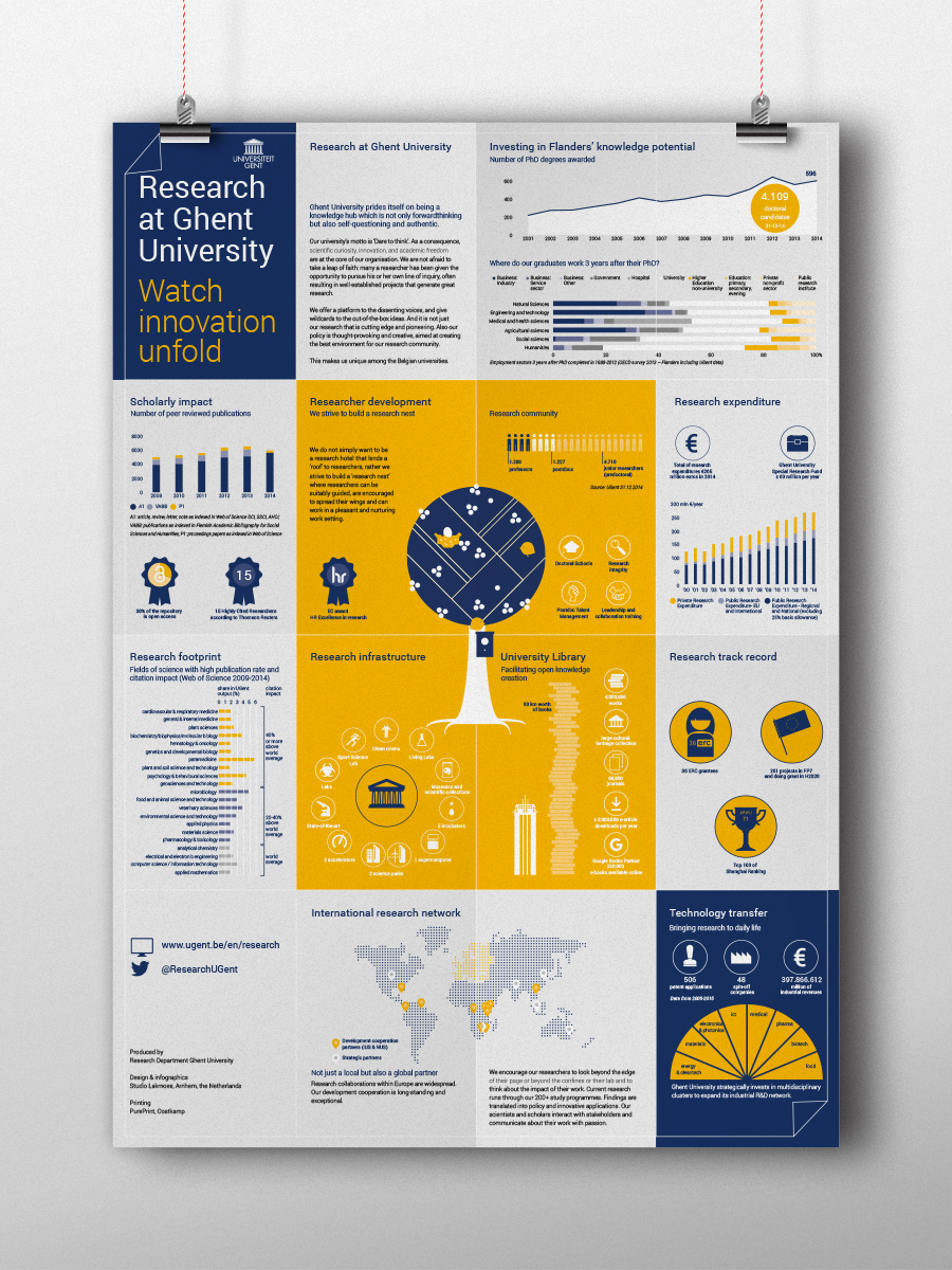 Studio Lakmoes infographic Ghent University