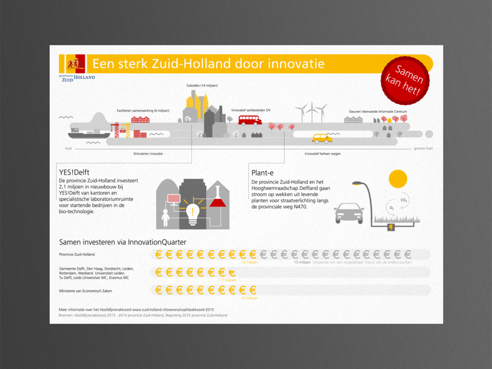 provincie zuid-holland infographics