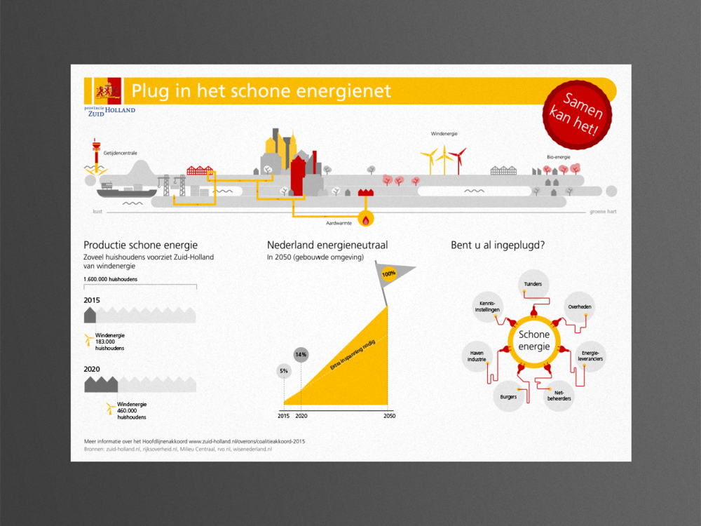 provincie zuid-holland infographics - studio lakmoes