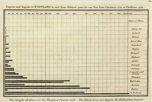Staafdiagram door William Playfair (Bron: Wikipedia)