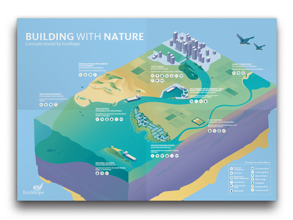 building with nature - lakmoes